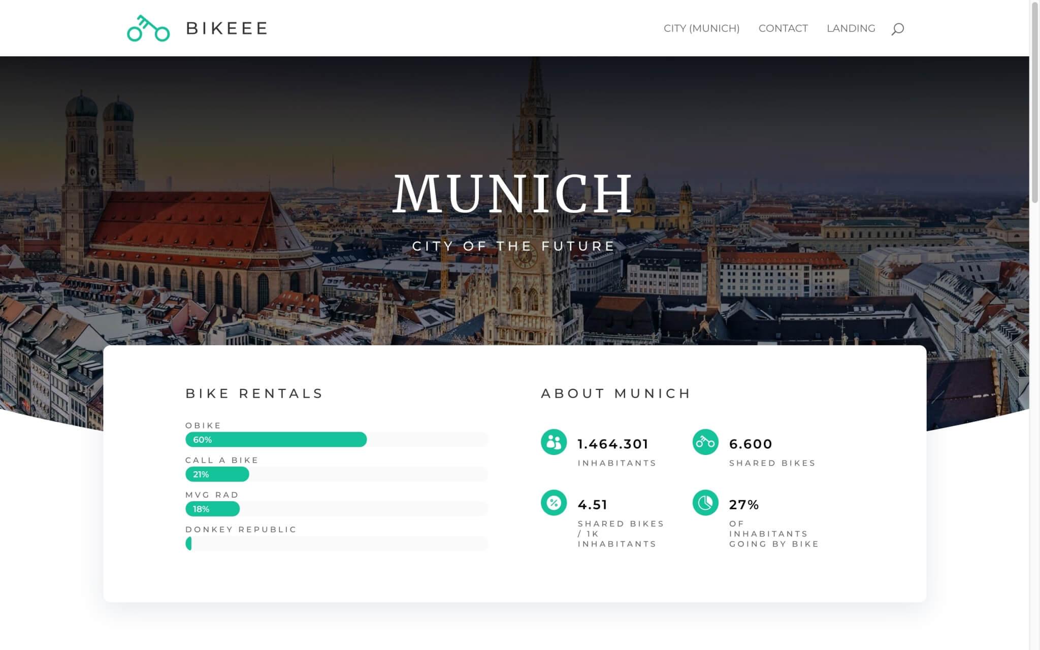 dev.bikeee.org_city-munich_